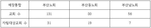 3통합 부산노회 자립대상교회 수.JPG