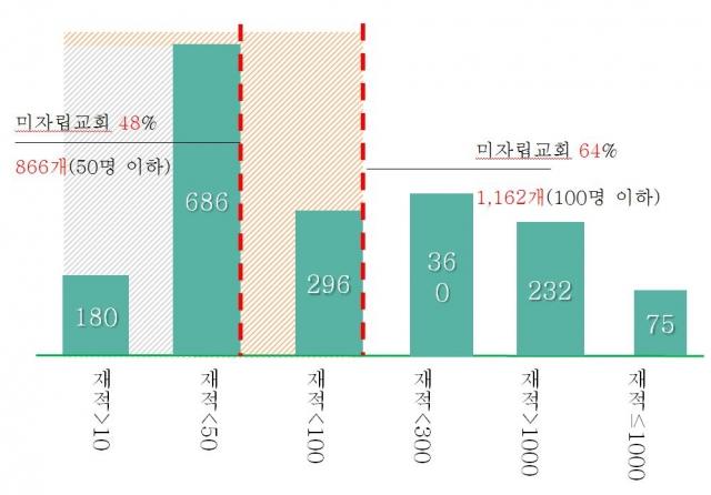 1(그래프)성시화전수조사 미자립교회 수.JPG