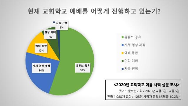 2020년 교회학교 여름사역 설문조사 결과-3.jpg