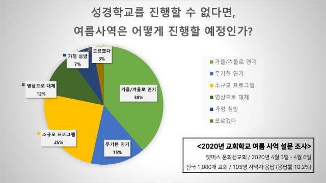 2020년 교회학교 여름사역 설문조사 결과-7.jpg