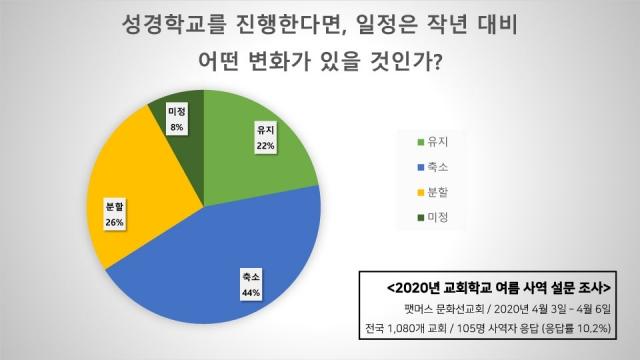 2020년 교회학교 여름사역 설문조사 결과-6.jpg